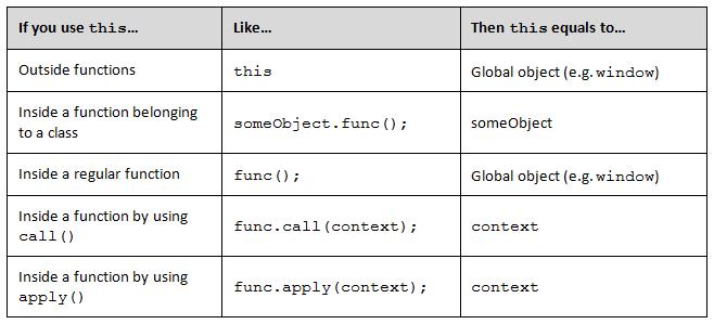 JavaScript For Regular Guys (Part 1) | Informatech CR Blog