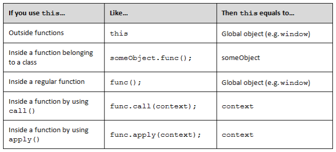 This Keyword Scope Conventions