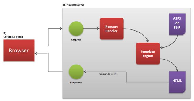 Standard Server Request/Response