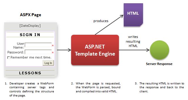 ASP.NET WebControls