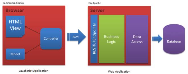 JS App Structure
