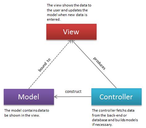 MVC Flow